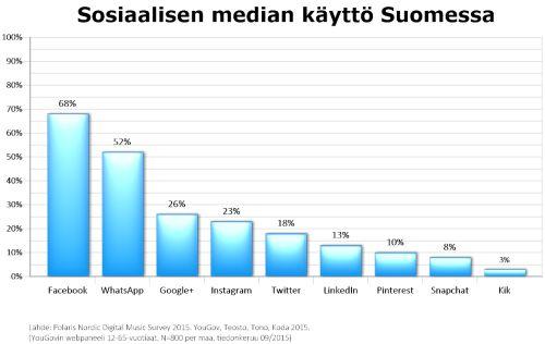 Sosiaalisen median käyttö Suomessa, 12-65-vuotiaat, syyskuu 2015. Lähde: Polaris Nordic Digital Music Survey 2015. YouGov, Teosto, Tono, Koda 2015. Kuvan teki: Harto Pönkä
