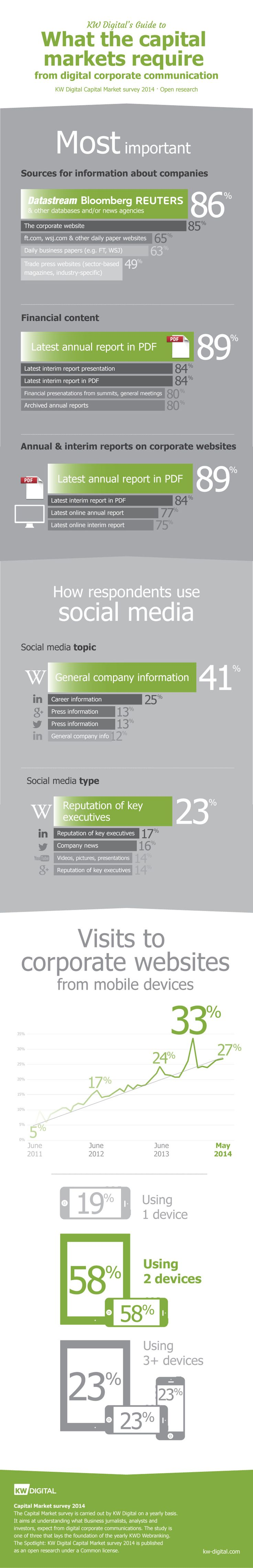 KW Digital Capital markets Survey 2014 - Overview