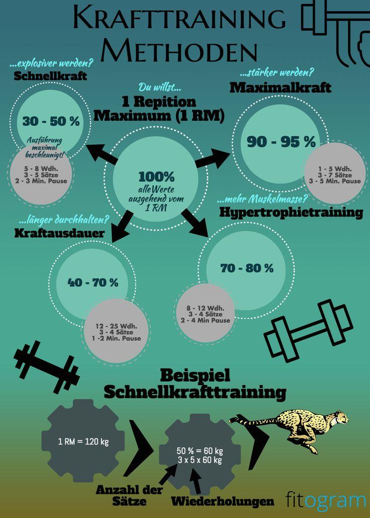 Hier alle Methoden für ein effektives Krafttraining | Krafttraining | Schnellkraft | Maximalkraft | Kraftausdauer | Hypertrophie | Fitness
