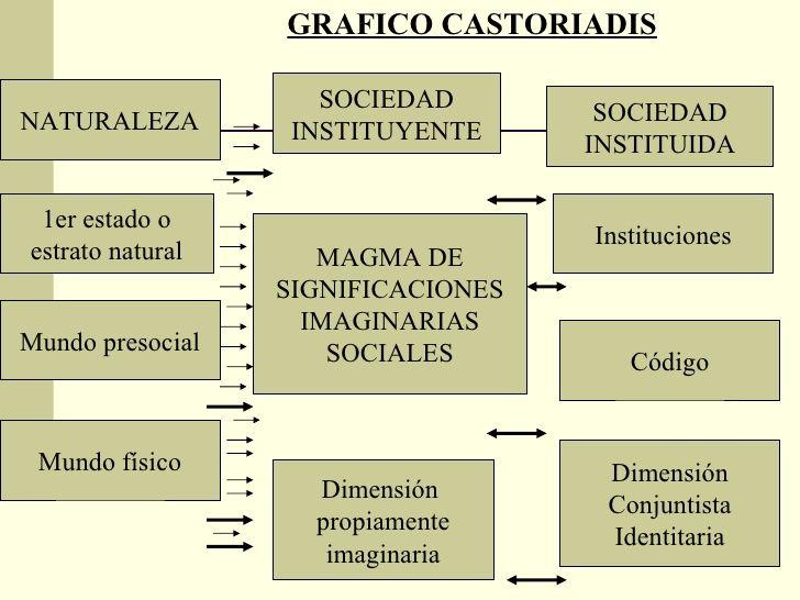 castoriadis cornelius - Google Search