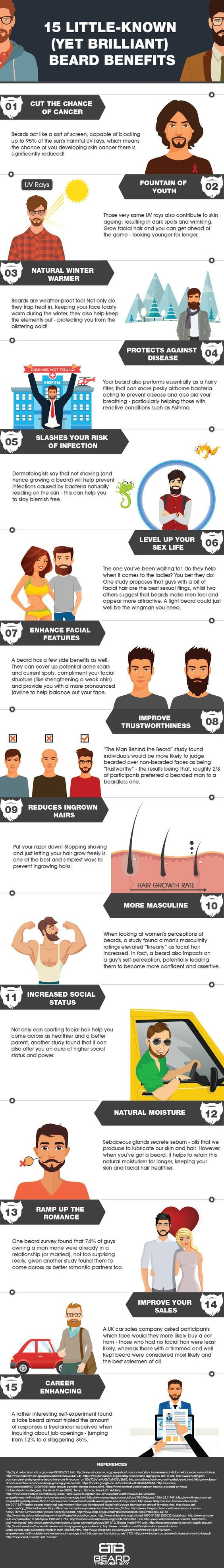15 Little-Known Beard Benefits. Grow a beard and get yourself a beard trimmer for a neat look. ~ http://ever-unfolding.net/best-beard-trimmer-reviews/