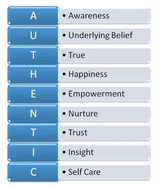 International Coach Academy  Coaching Model: Live Your Authentic Life  By: Johanne Allaire  Life coach, CANADA