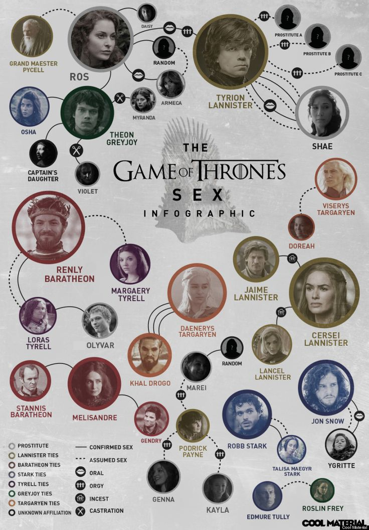 """Wer mit wem? Die """"Game of Thrones""""-Sex-Tabelle"""