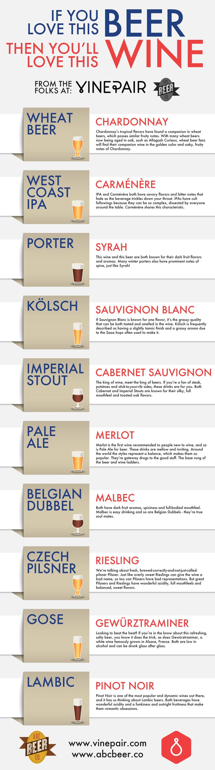 If You Love This Beer Then You'll Love This Wine, Comparable Beer and Wine Pairing Infographic