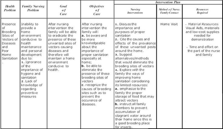 Fncp Photo This Photo was uploaded by schizo28 Find other Fncp - nursing care plan example