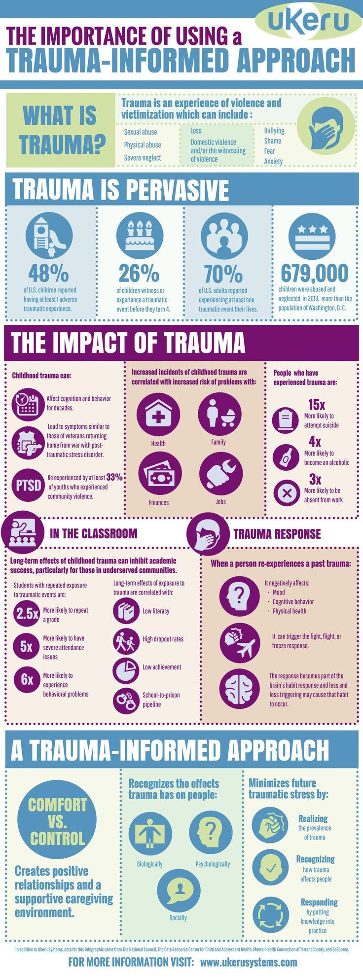 The Importance of Using a Trauma-Informed Approach – ukeru – Amy Florence