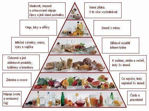 (Ne)zdravé potraviny, příjem a výdej kalorií | Blog o módě,fitness,hubnutí a zdravé stravě