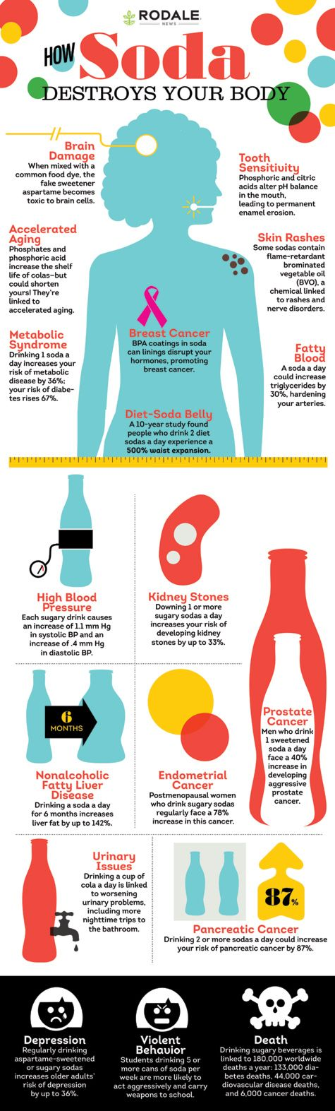 How Soda Destroys Your Body (INFOGRAPHIC) | Rodale News
