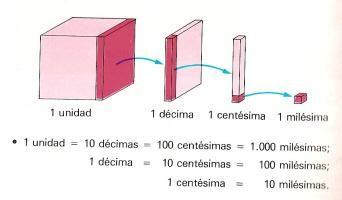 Transformaciones, Matemáticas de Aplicaciones Didácticas transformaciones de decimales