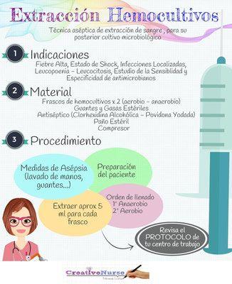 Procedimientos de Enfermería - Extracción de Hemocultivos