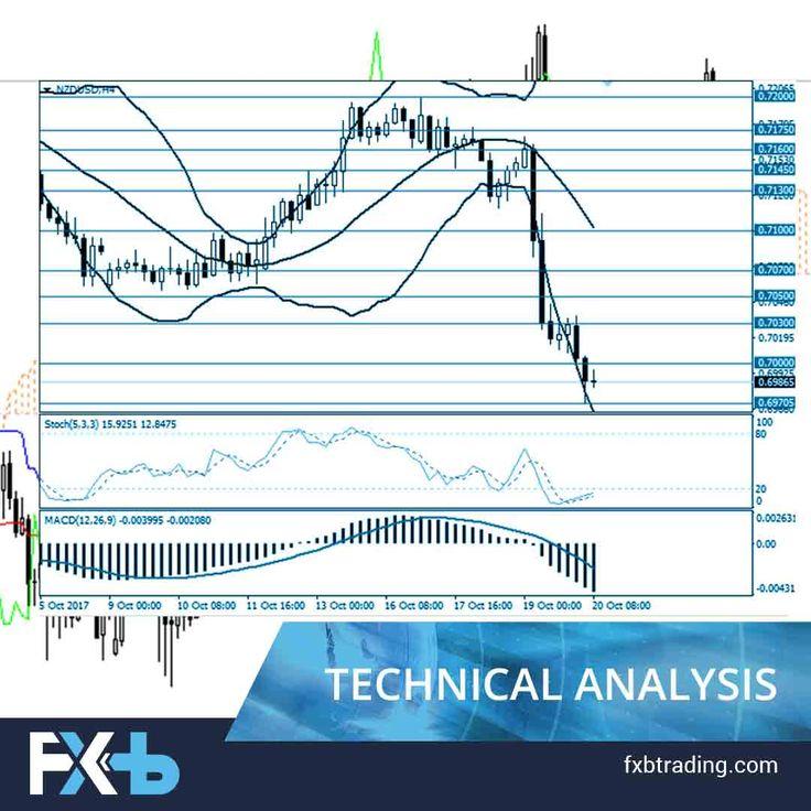 Best fundamental analysis forex