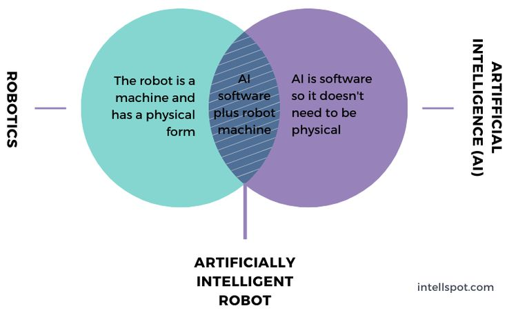 The Key Difference Between Robots And Artificial Intelligence In 2020