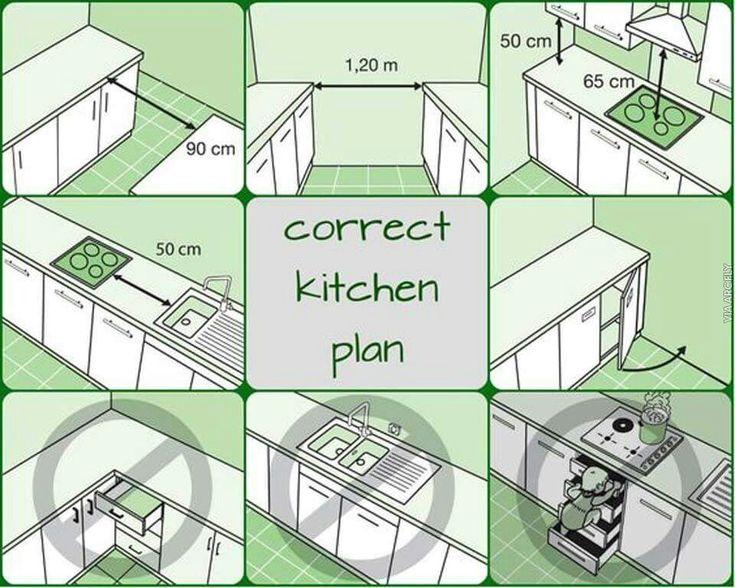 Die besten 25+ Pantry küche layouts Ideen auf Pinterest Küche - küchen selber planen