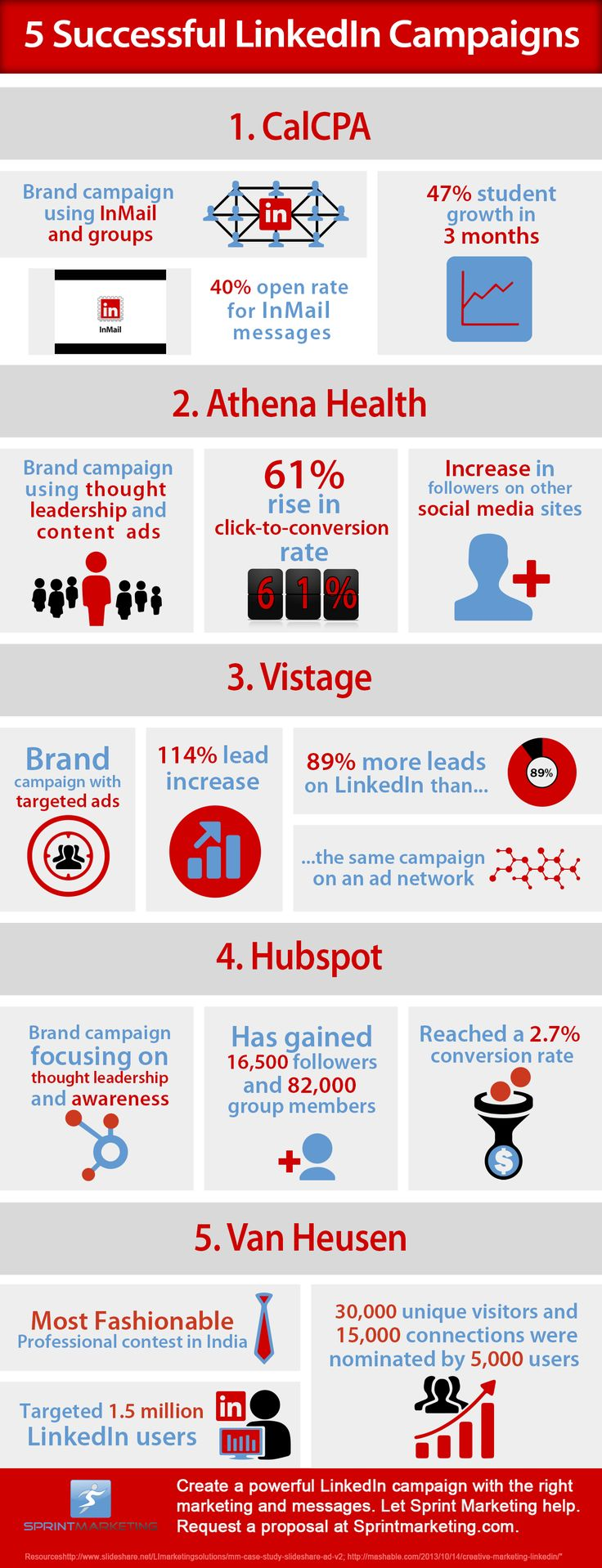 5 Successful LinkedIn Campaigns Infographic | Sprint Marketing