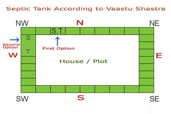 Vaastu Tips for Septic Tank Vaastu Shastra and Septic tank are the two things which rarely seems to connected, may be due to septic tank is hardly ever remembered until it start foul-smelling. Vaastu Tips for Septic Tank is a latest developed portion in House construction.