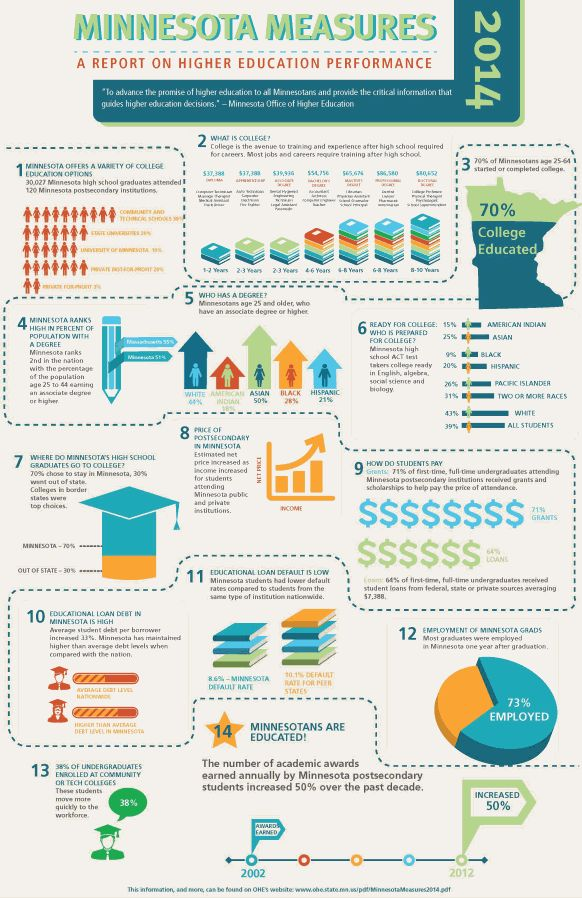 Guest Post: The Burgeoning State of Higher Education in Minnesota