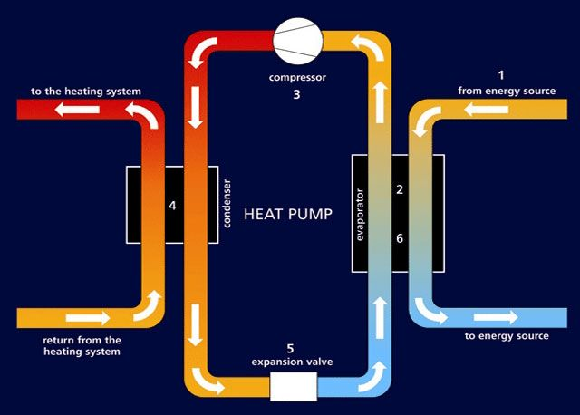 ... and Water heating on Pinterest | Water Heating, Heat Pump and Solar