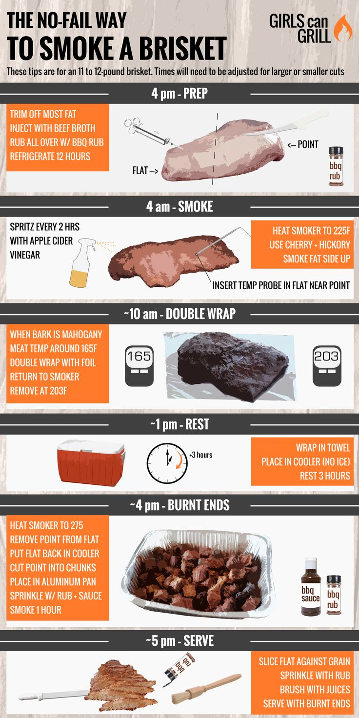 How to Smoke Brisket: detailed instructions, including injecting, rub, type of smoker, temperatures at each stage. | GIRLS can GRILL