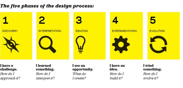 The five stages of Design Thinking