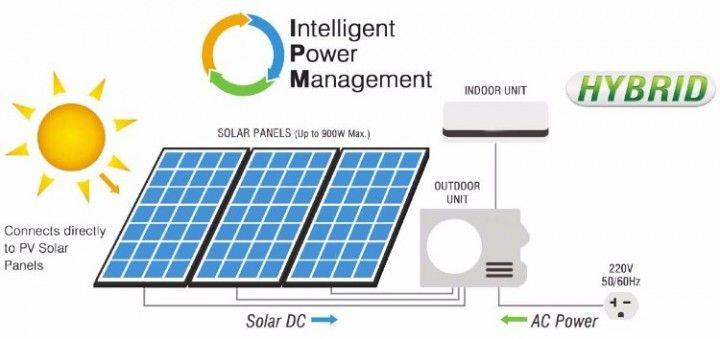 Solar Air Conditioner 15000 BTU