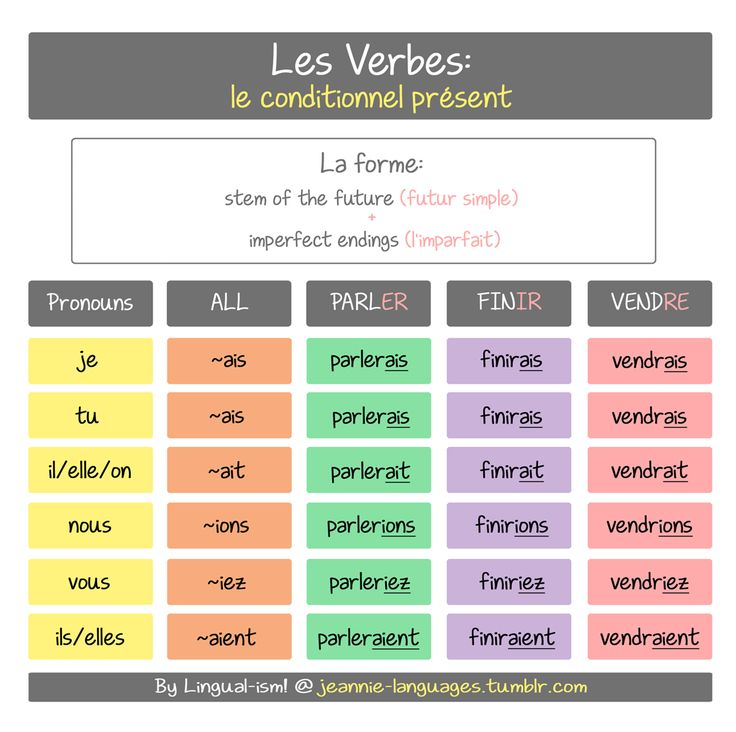 This is le conditionnel présent It is formed by using the stem of the verb used in le futur simple (the future) and adding the endings used in the l'imparfait (the imperfect past tense). The endings are the same for all verbs! E.g. être → ser~ (le...