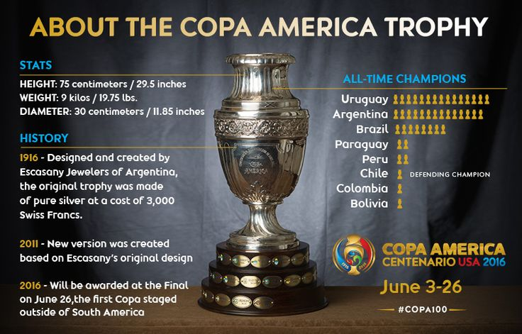 Copa America Centenario: A Tale of Two Trophies | COPA America Centenario | USA 2016