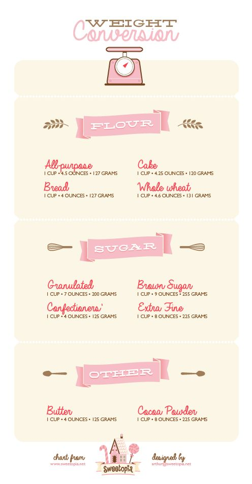 Baking Weight Conversion Chart from Sweetopia for standard baking ingredients