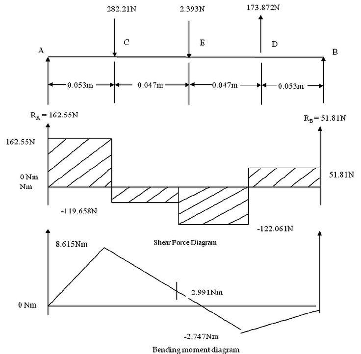 bending moment diagram for beams