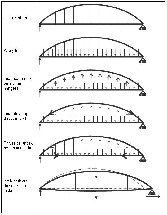 science free body diagram labels 17 best images about 아치교 on pinterest | what's the, arches ... arch bridge free body diagram #6