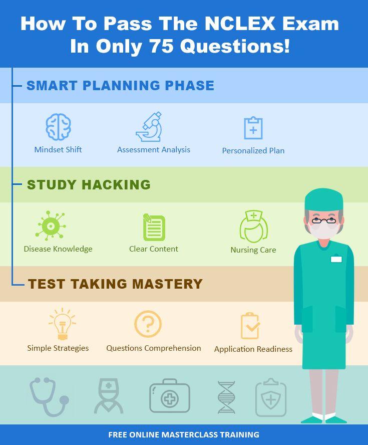 How To Pass Nclex Rn In 75 Questions Choosing Nursing Nclex Exam Nclex Nclex Study Plan