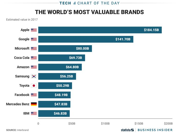 The top three most valuable brands in the world are American technology companies