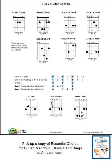 29 best Essential Chords for Guitar Mandolin Ukulele and Banjo