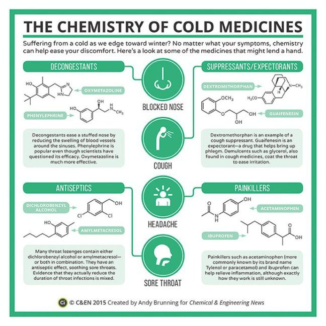 Ever looked at a pill and see chemical structures? Here are the chemistry buildup of some cold medicines.