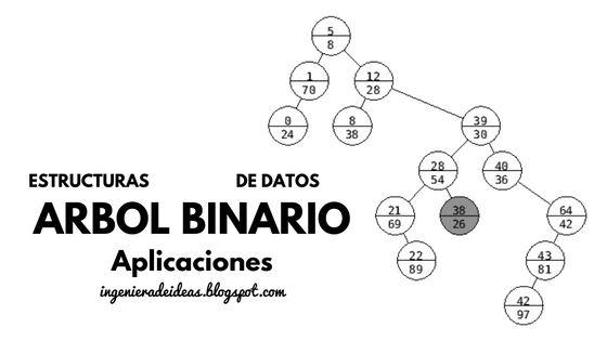 Aplicaciones de Árbol Binario - Ingeniera de Ideas