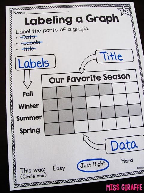 Parts of a Graph- Label them! Simple but a great way to explain how graphing works. Miss Giraffe's Class: Graphing and Data Analysis in First Grade