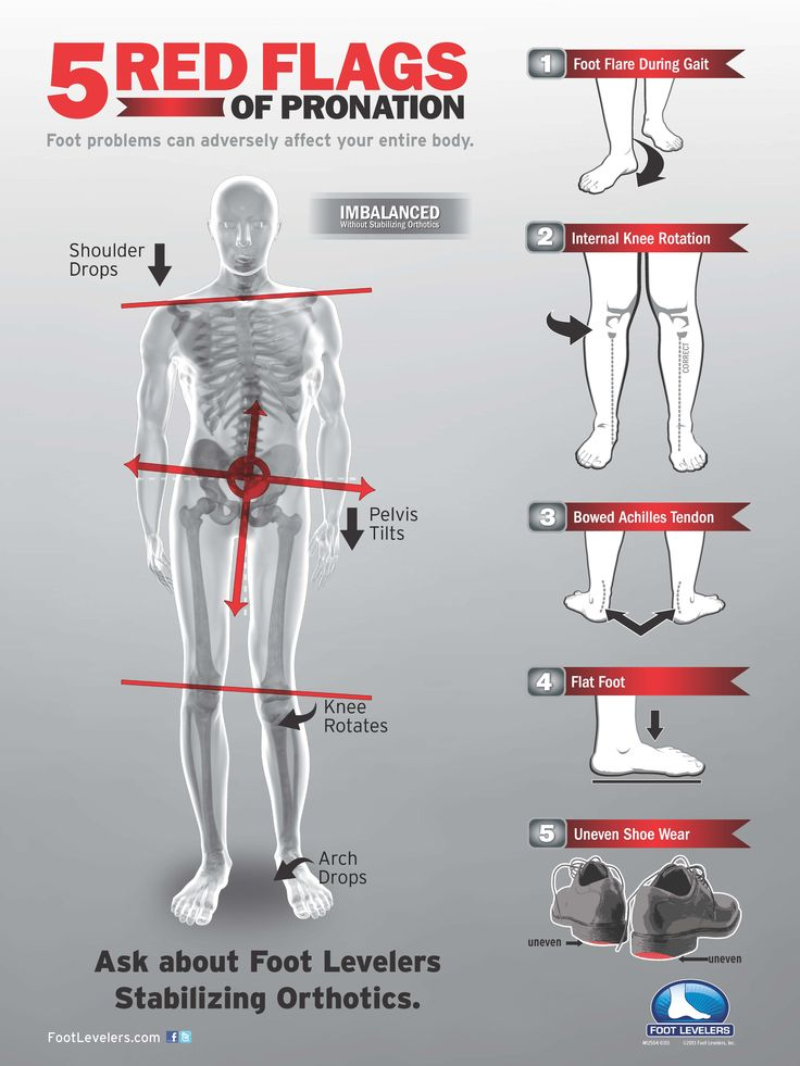 Footlevelers - Make a difference in your life with every step you take. FootLeveler Orthotics are available at ProHealth Wellness Solutions with Dr Chess Miles & Dr. Melvin Aldridge. Give us a call: 281-991-7676 or email us at Backcare@swbell.net. Be sure to visit our website: www.LiveLifeHealthy.us