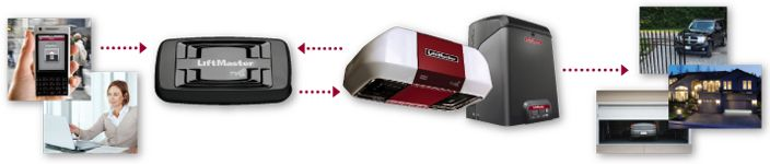 From Liftmaster - forgot to close the garage door?   Do it remotely from your iPhone!