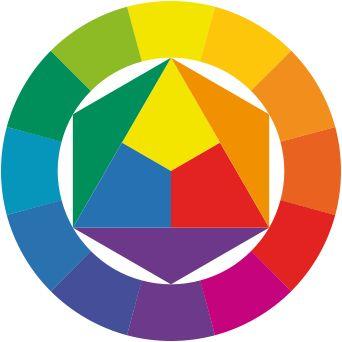 Ittens fargesirkel: primærfargar, sekundærfargar og tertiærfargar