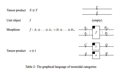 Selinger's paper on graphical languages of monoidal categories http://www.mscs.dal.ca/~selinger/papers/graphical.pdf