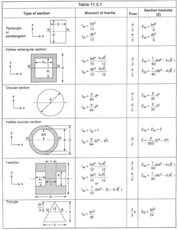 Moment of Inertia of Composite Sections