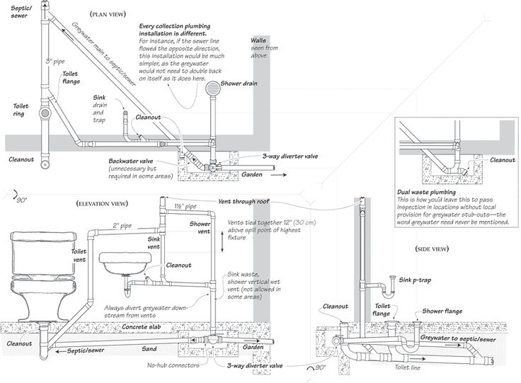 Bathroom Plumbing Installation Plans 18 best plumbing images on pinterest   sewage system, ad home and