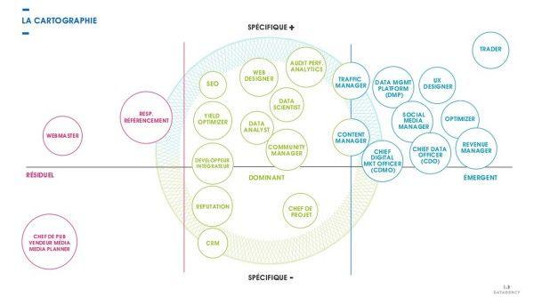 Cartographie des professions du digital : les métiers émergents, dominants et…