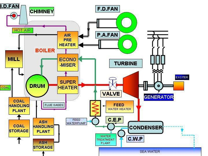 steam plant schematic  steam  free engine image for user