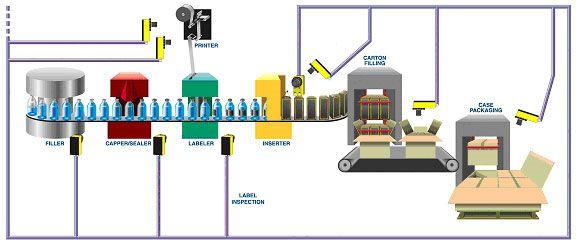 מערכות ראייה ממוחשבת (machine vision) הן מצלמות ברמה תעשייתית אשר לוכדות ומנתחות…