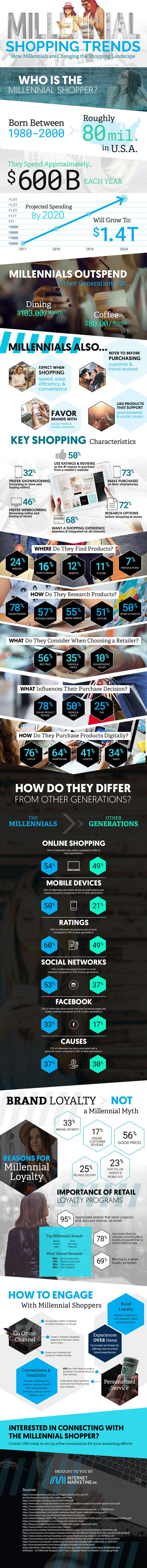 Millennials shop differently from other generations, so any marketer who wants to woo this brand-loyal generation has to know what they're up to and how they shop. See the infographic for that info.