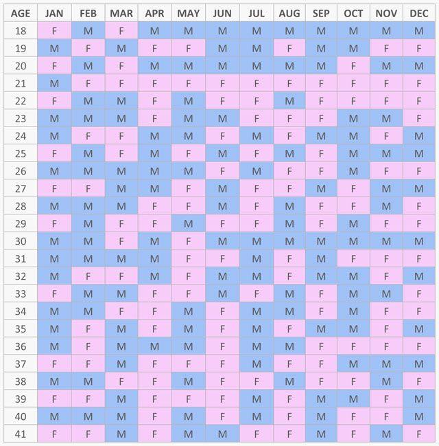 Mayan Calendar 2019 Gender Calendar Baby Gender Prediction Chart Gender Predictor