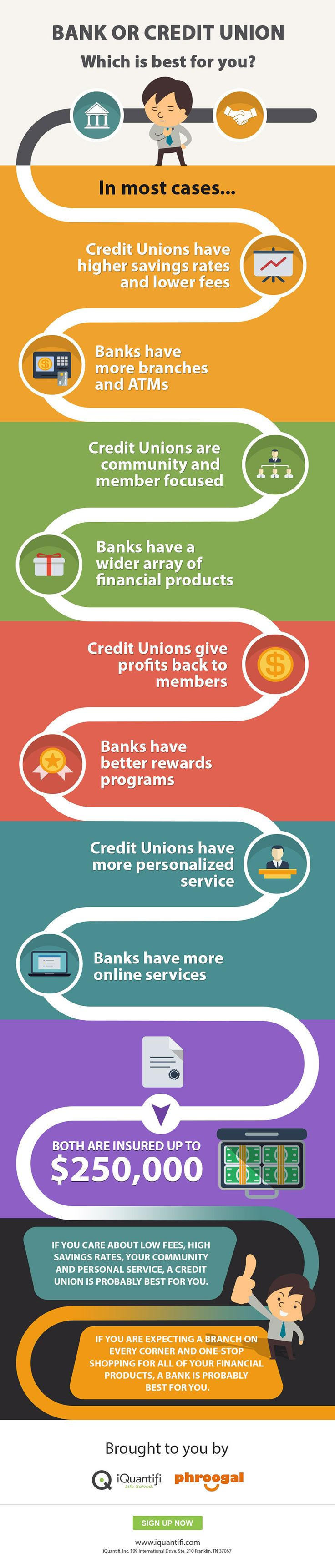 http://www.oaktreebiz.com/products-services/all-products-services Bank or Credit Union?