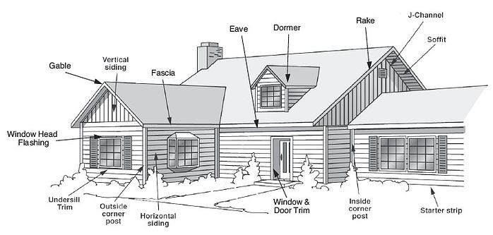 Outside house parts names     drawing below shows the parts of the  exterior that will be covered   painting   Pinterest   Exterior  House and  Vinyl sidingoutside house parts names     drawing below shows the parts of  . Names Of Exterior House Trim Parts. Home Design Ideas