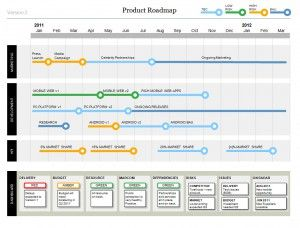 The Product Roadmap Template is a STUNNING format that shows your ...