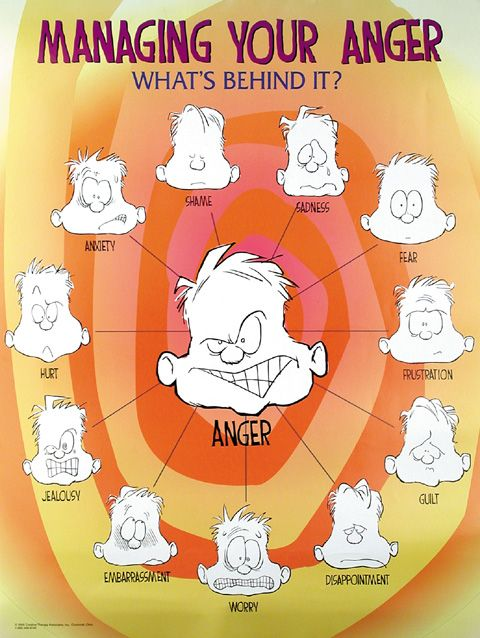 all the emotions behind anger...